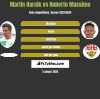 Martin Harnik vs Roberto Massimo h2h player stats