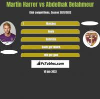 Martin Harrer vs Abdelhak Belahmeur h2h player stats