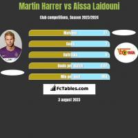 Martin Harrer vs Aissa Laidouni h2h player stats