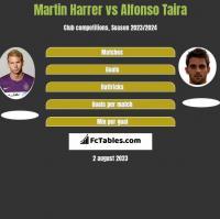 Martin Harrer vs Alfonso Taira h2h player stats