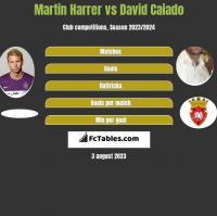 Martin Harrer vs David Caiado h2h player stats