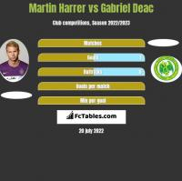 Martin Harrer vs Gabriel Deac h2h player stats