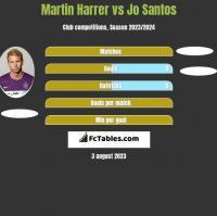 Martin Harrer vs Jo Santos h2h player stats