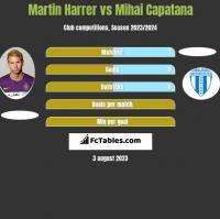 Martin Harrer vs Mihai Capatana h2h player stats