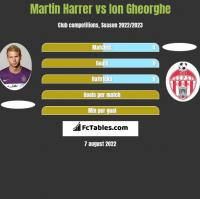 Martin Harrer vs Ion Gheorghe h2h player stats