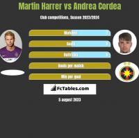 Martin Harrer vs Andrea Cordea h2h player stats