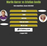 Martin Harrer vs Cristian Costin h2h player stats