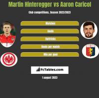 Martin Hinteregger vs Aaron Caricol h2h player stats