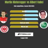 Martin Hinteregger vs Albert Vallci h2h player stats