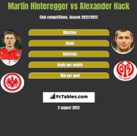 Martin Hinteregger vs Alexander Hack h2h player stats