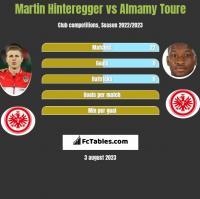 Martin Hinteregger vs Almamy Toure h2h player stats