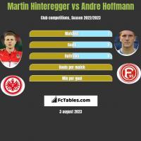Martin Hinteregger vs Andre Hoffmann h2h player stats