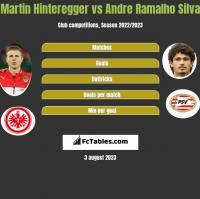 Martin Hinteregger vs Andre Ramalho Silva h2h player stats