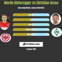 Martin Hinteregger vs Christian Gross h2h player stats