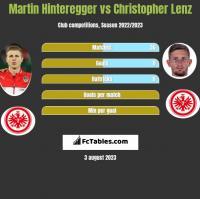 Martin Hinteregger vs Christopher Lenz h2h player stats