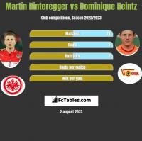 Martin Hinteregger vs Dominique Heintz h2h player stats