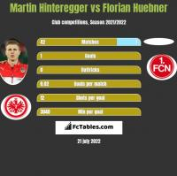 Martin Hinteregger vs Florian Huebner h2h player stats