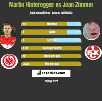 Martin Hinteregger vs Jean Zimmer h2h player stats
