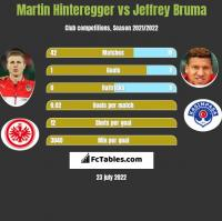 Martin Hinteregger vs Jeffrey Bruma h2h player stats