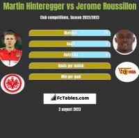 Martin Hinteregger vs Jerome Roussillon h2h player stats