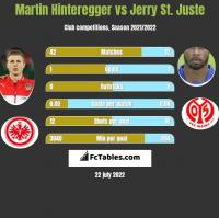 Martin Hinteregger vs Jerry St. Juste h2h player stats