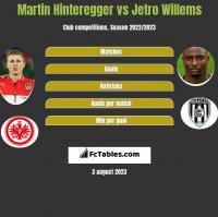 Martin Hinteregger vs Jetro Willems h2h player stats