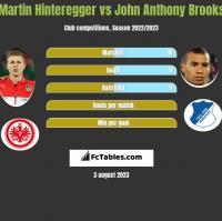 Martin Hinteregger vs John Anthony Brooks h2h player stats