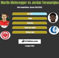 Martin Hinteregger vs Jordan Torunarigha h2h player stats