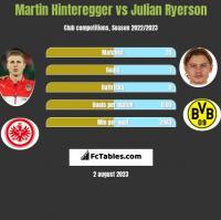 Martin Hinteregger vs Julian Ryerson h2h player stats