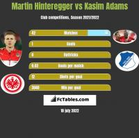 Martin Hinteregger vs Kasim Adams h2h player stats