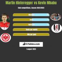 Martin Hinteregger vs Kevin Mbabu h2h player stats