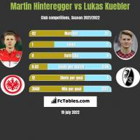 Martin Hinteregger vs Lukas Kuebler h2h player stats