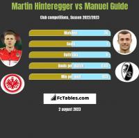 Martin Hinteregger vs Manuel Gulde h2h player stats