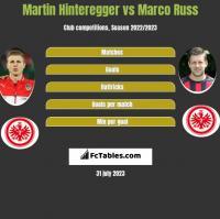Martin Hinteregger vs Marco Russ h2h player stats
