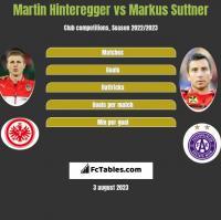 Martin Hinteregger vs Markus Suttner h2h player stats