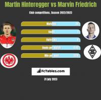 Martin Hinteregger vs Marvin Friedrich h2h player stats