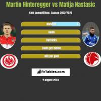 Martin Hinteregger vs Matija Nastasić h2h player stats