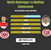 Martin Hinteregger vs Matthias Zimmermann h2h player stats