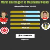 Martin Hinteregger vs Maximilian Woeber h2h player stats