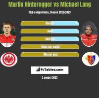 Martin Hinteregger vs Michael Lang h2h player stats