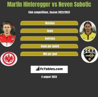 Martin Hinteregger vs Neven Subotic h2h player stats