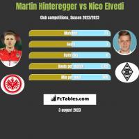 Martin Hinteregger vs Nico Elvedi h2h player stats
