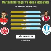 Martin Hinteregger vs Niklas Moisander h2h player stats