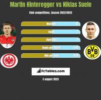 Martin Hinteregger vs Niklas Suele h2h player stats