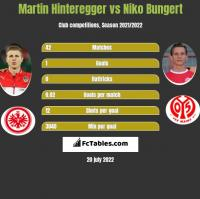 Martin Hinteregger vs Niko Bungert h2h player stats