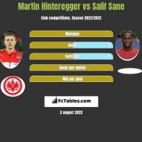 Martin Hinteregger vs Salif Sane h2h player stats
