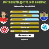 Martin Hinteregger vs Sead Kolasinać h2h player stats