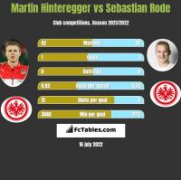Martin Hinteregger vs Sebastian Rode h2h player stats