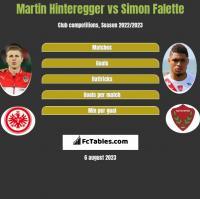 Martin Hinteregger vs Simon Falette h2h player stats