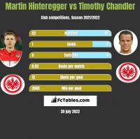 Martin Hinteregger vs Timothy Chandler h2h player stats